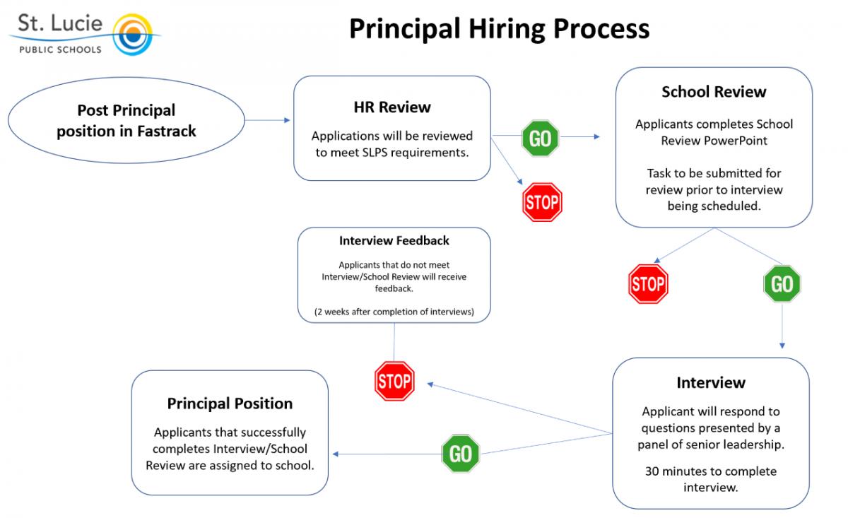 Principal Hiring Process