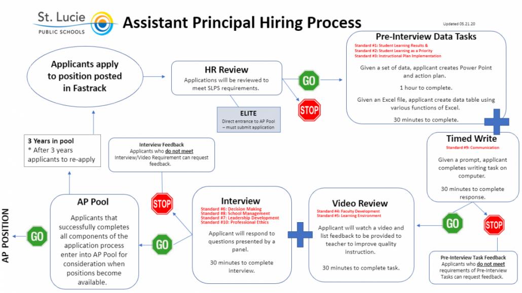 AP Hiring Process